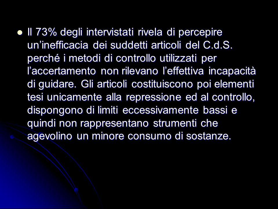 Il 73% degli intervistati rivela di percepire un'inefficacia dei suddetti articoli del C.d.S.
