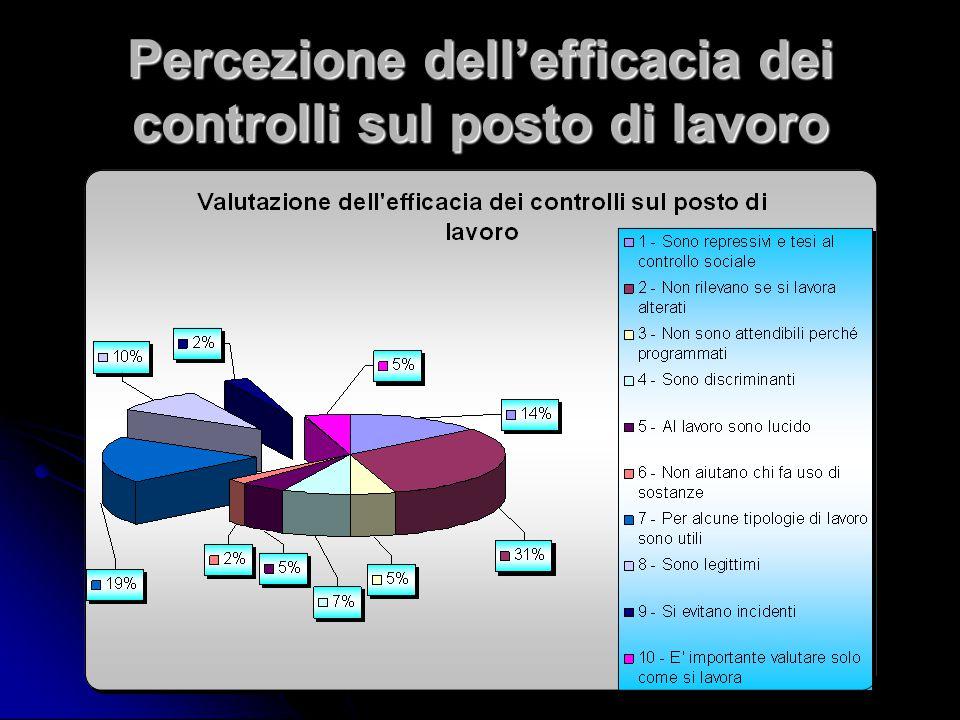 Percezione dell'efficacia dei controlli sul posto di lavoro
