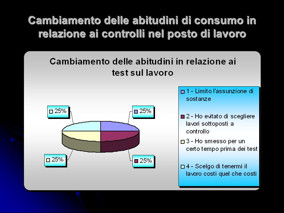 Cambiamento delle abitudini di consumo in relazione ai controlli nel posto di lavoro