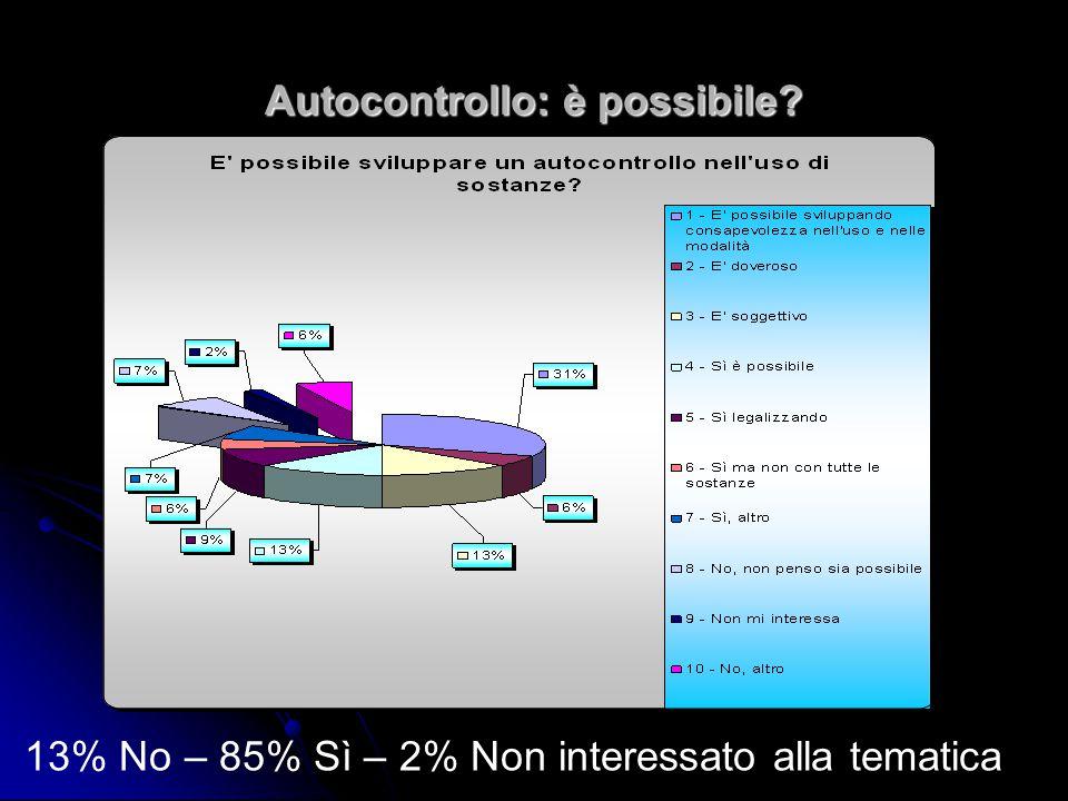 Autocontrollo: è possibile 13% No – 85% Sì – 2% Non interessato alla tematica