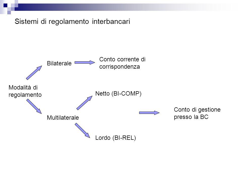 Sistemi di regolamento interbancari Modalità di regolamento Netto (BI-COMP) Conto corrente di corrispondenza Multilaterale Bilaterale Lordo (BI-REL) Conto di gestione presso la BC