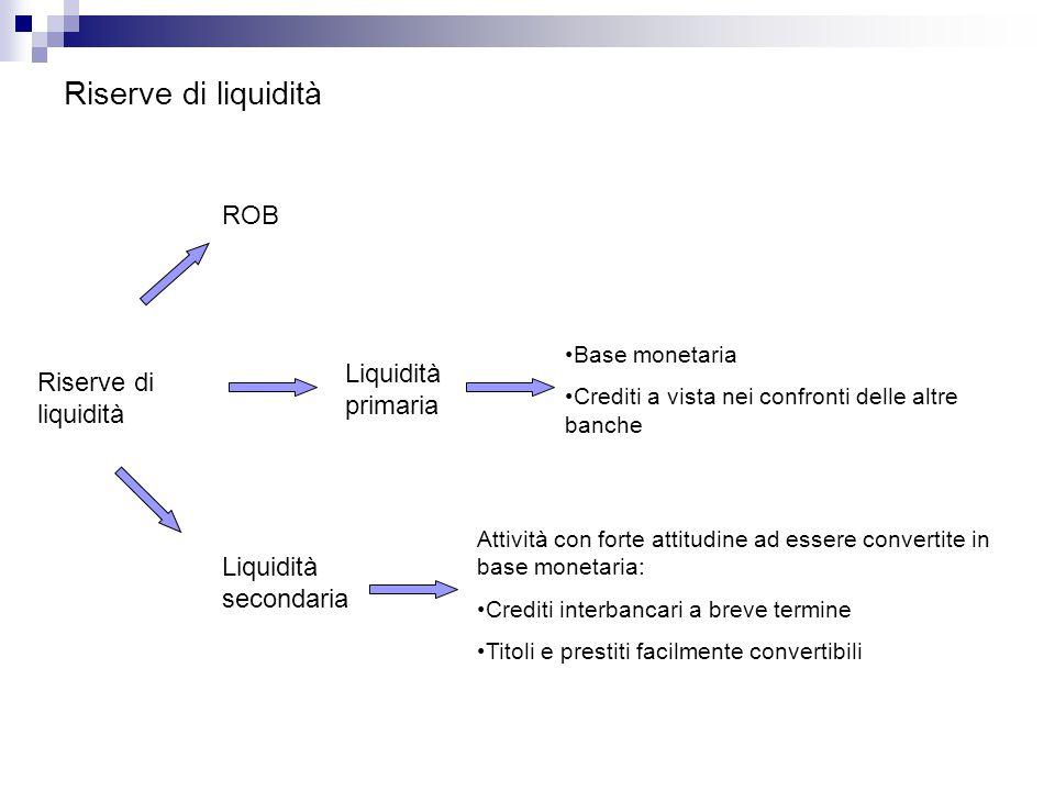 Riserve di liquidità Liquidità primaria ROB Liquidità secondaria Base monetaria Crediti a vista nei confronti delle altre banche Attività con forte at