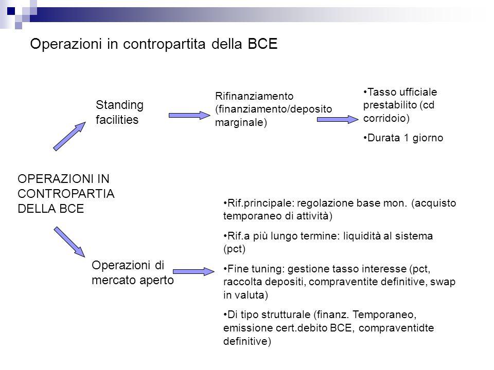 Operazioni in contropartita della BCE OPERAZIONI IN CONTROPARTIA DELLA BCE Operazioni di mercato aperto Standing facilities Rifinanziamento (finanziamento/deposito marginale) Rif.principale: regolazione base mon.