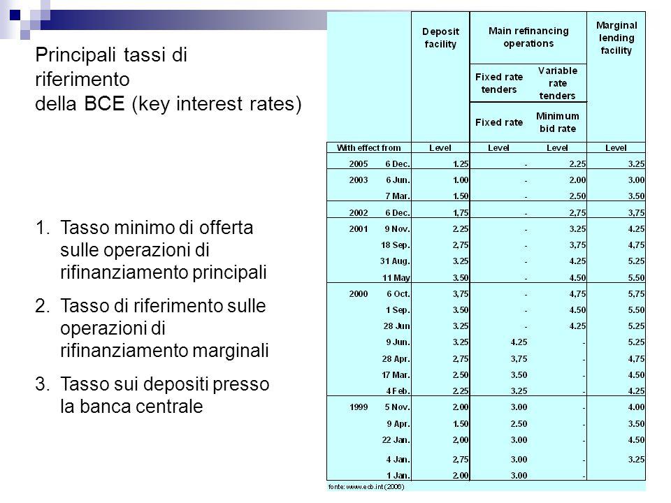 Principali tassi di riferimento della BCE (key interest rates) 1.Tasso minimo di offerta sulle operazioni di rifinanziamento principali 2.Tasso di riferimento sulle operazioni di rifinanziamento marginali 3.Tasso sui depositi presso la banca centrale