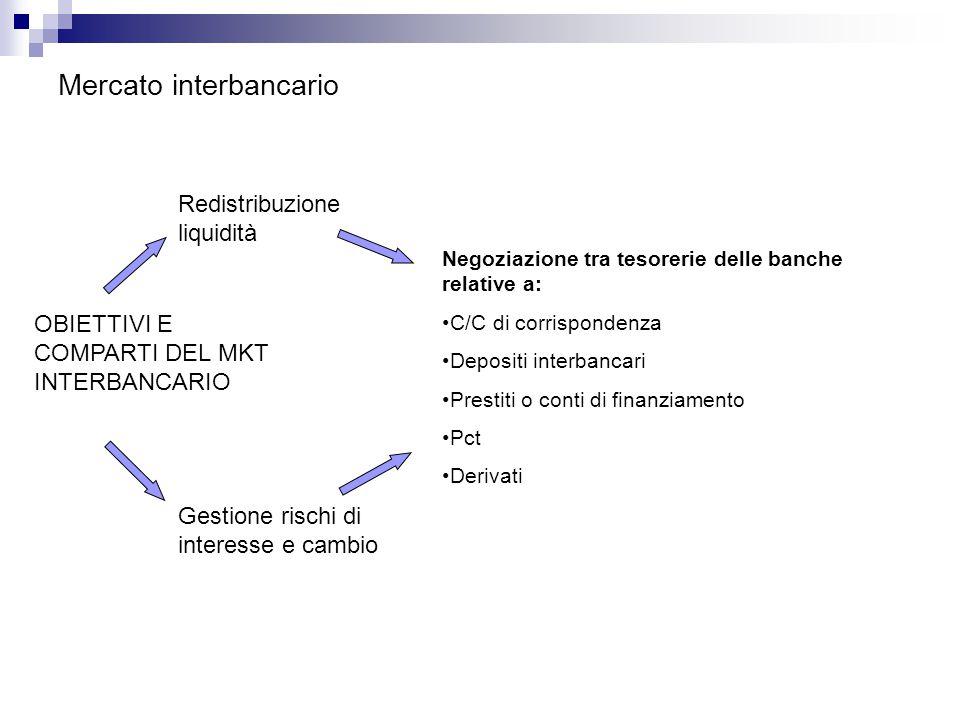 Mercato interbancario OBIETTIVI E COMPARTI DEL MKT INTERBANCARIO Gestione rischi di interesse e cambio Redistribuzione liquidità Negoziazione tra tesorerie delle banche relative a: C/C di corrispondenza Depositi interbancari Prestiti o conti di finanziamento Pct Derivati