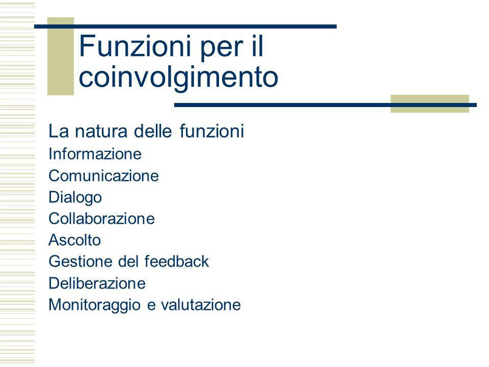 Funzioni per il coinvolgimento La natura delle funzioni Informazione Comunicazione Dialogo Collaborazione Ascolto Gestione del feedback Deliberazione Monitoraggio e valutazione