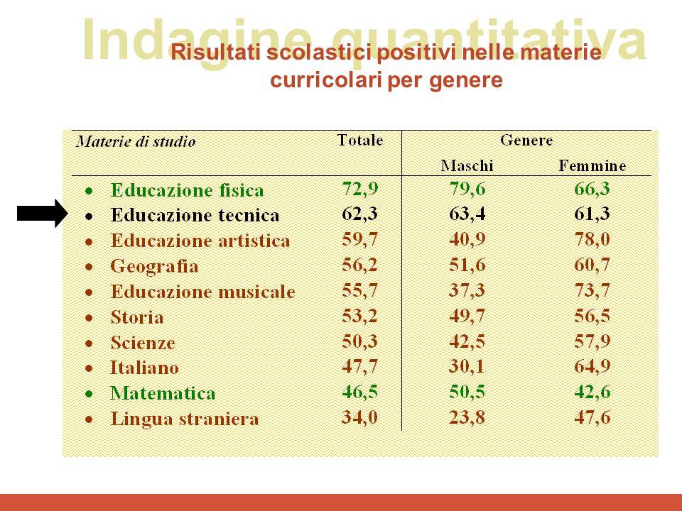 Indagine quantitativa Risultati scolastici positivi nelle materie curricolari per genere