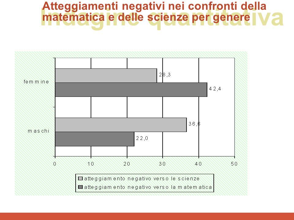 Indagine quantitativa Atteggiamenti negativi nei confronti della matematica e delle scienze per genere