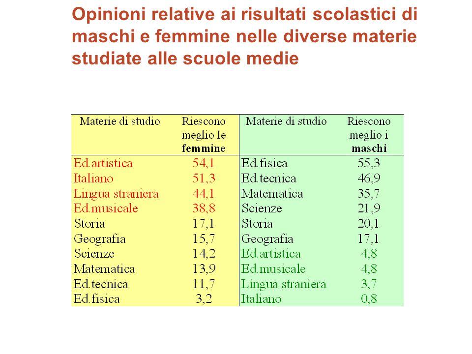 Opinioni relative ai risultati scolastici di maschi e femmine nelle diverse materie studiate alle scuole medie