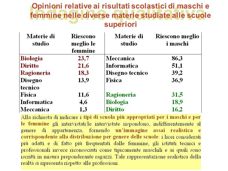 Indagine qualitativa Opinioni relative ai risultati scolastici di maschi e femmine nelle diverse materie studiate alle scuole superiori