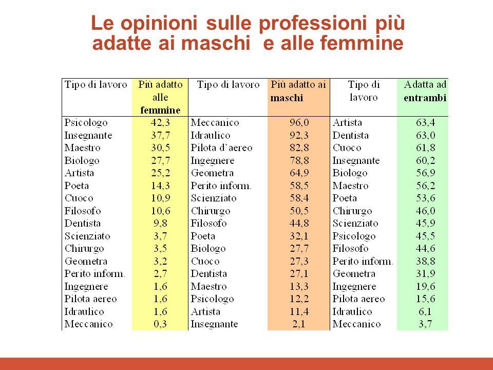 Le opinioni sulle professioni più adatte ai maschi e alle femmine
