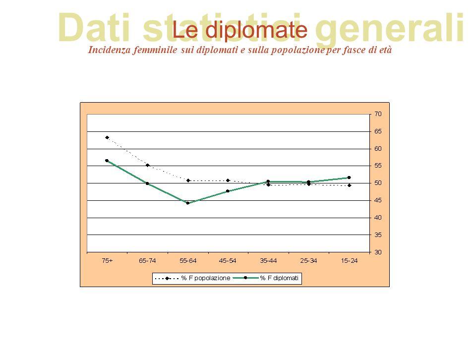 Dati statistici generali Le diplomate Incidenza femminile sui diplomati e sulla popolazione per fasce di età
