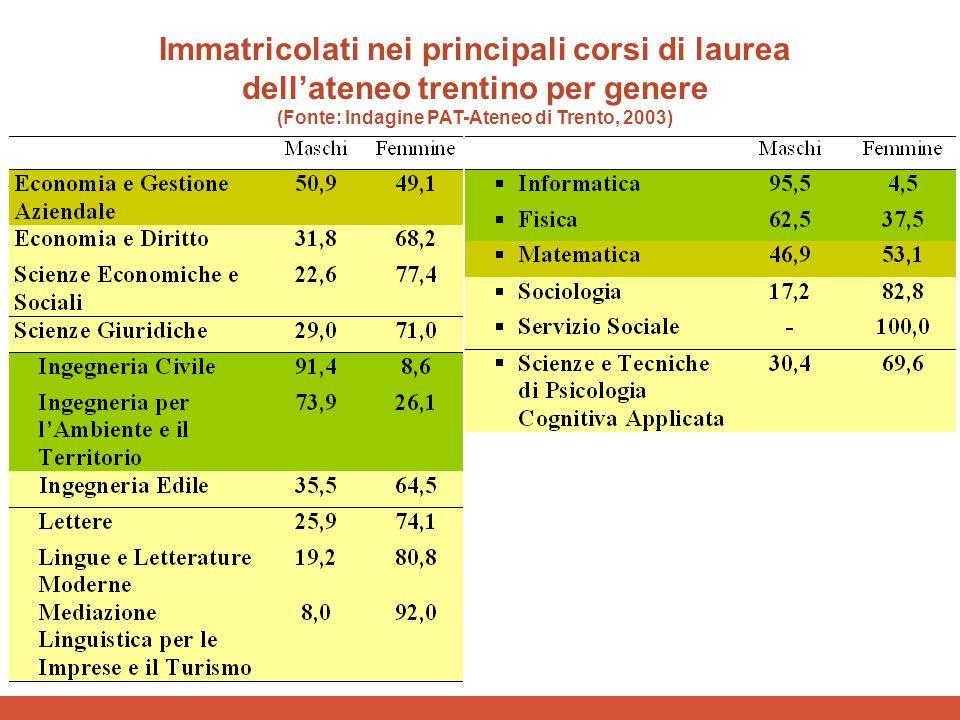 Immatricolati nei principali corsi di laurea dell'ateneo trentino per genere (Fonte: Indagine PAT-Ateneo di Trento, 2003)
