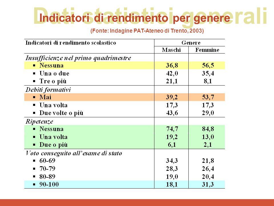 Dati statistici generali Indicatori di rendimento per genere (Fonte: Indagine PAT-Ateneo di Trento, 2003)