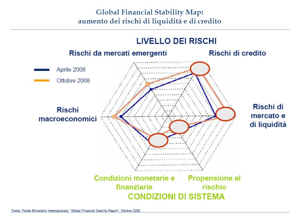 Global Financial Stability Map: aumento dei rischi di liquidità e di credito