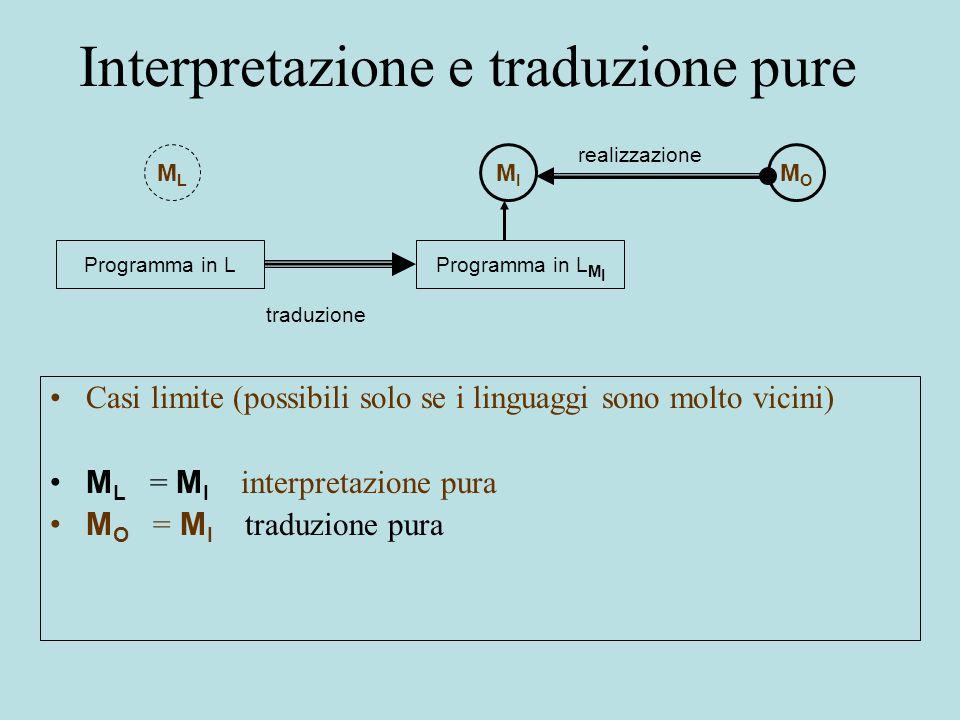 Interpretazione e traduzione pure Casi limite (possibili solo se i linguaggi sono molto vicini) M L = M I interpretazione pura M O = M I traduzione pura MLML MIMI MOMO Programma in LProgramma in L M I realizzazione traduzione