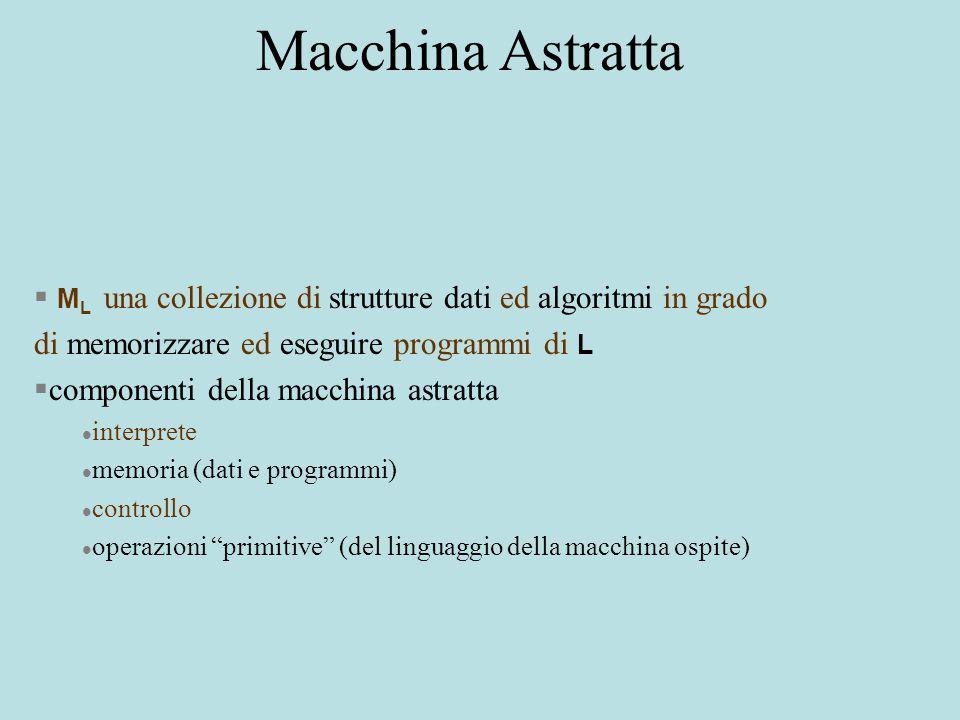 Macchina Astratta  M L una collezione di strutture dati ed algoritmi in grado di memorizzare ed eseguire programmi di L §componenti della macchina astratta l interprete l memoria (dati e programmi) l controllo l operazioni primitive (del linguaggio della macchina ospite)