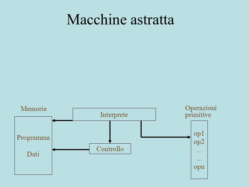 Macchine astratta Interprete Programma Dati op1 op2 …... opn Controllo Operazioni primitive Memoria