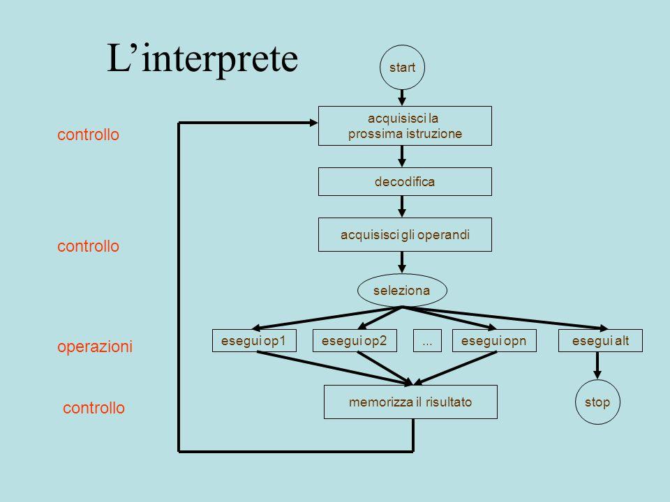 L'interprete controllo operazioni start stop acquisisci la prossima istruzione decodifica acquisisci gli operandi seleziona esegui op1esegui op2esegui opnesegui alt...