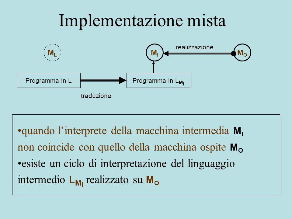 Implementazione mista MLML MIMI MOMO Programma in LProgramma in L M I realizzazione traduzione quando l'interprete della macchina intermedia M I non coincide con quello della macchina ospite M O esiste un ciclo di interpretazione del linguaggio intermedio L M I realizzato su M O