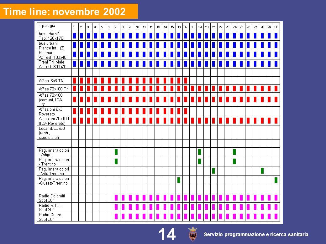 Servizio programmazione e ricerca sanitaria 14 Time line: novembre 2002 14
