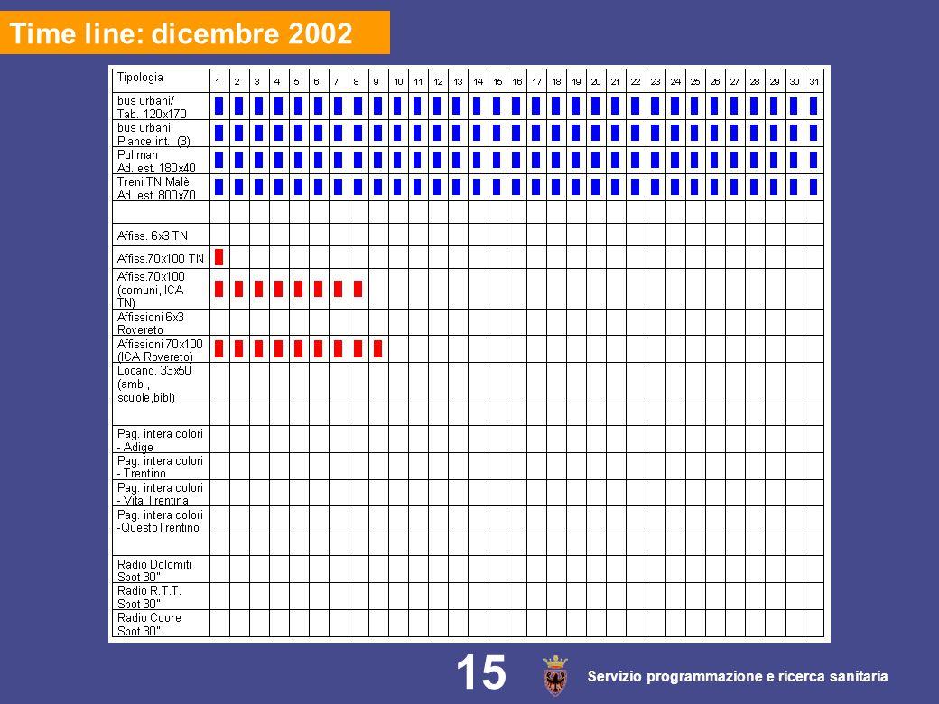Servizio programmazione e ricerca sanitaria 15 Time line: dicembre 2002 15