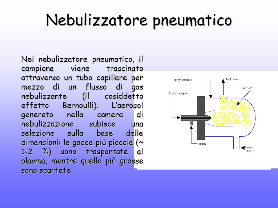 Nebulizzatore pneumatico Nel nebulizzatore pneumatico, il campione viene trascinato attraverso un tubo capillare per mezzo di un flusso di gas nebulizzante (il cosiddetto effetto Bernoulli).