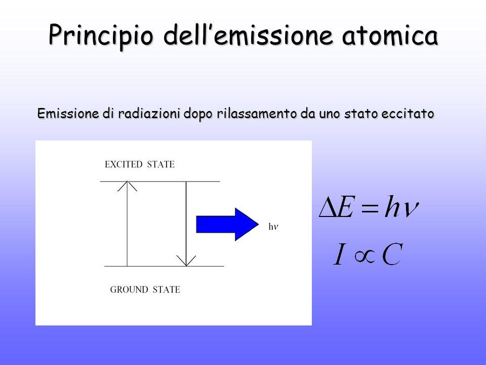 Principio dell'emissione atomica Emissione di radiazioni dopo rilassamento da uno stato eccitato