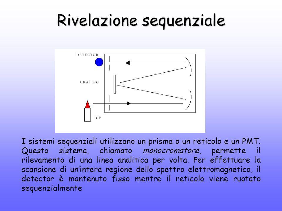 Rivelazione sequenziale I sistemi sequenziali utilizzano un prisma o un reticolo e un PMT.