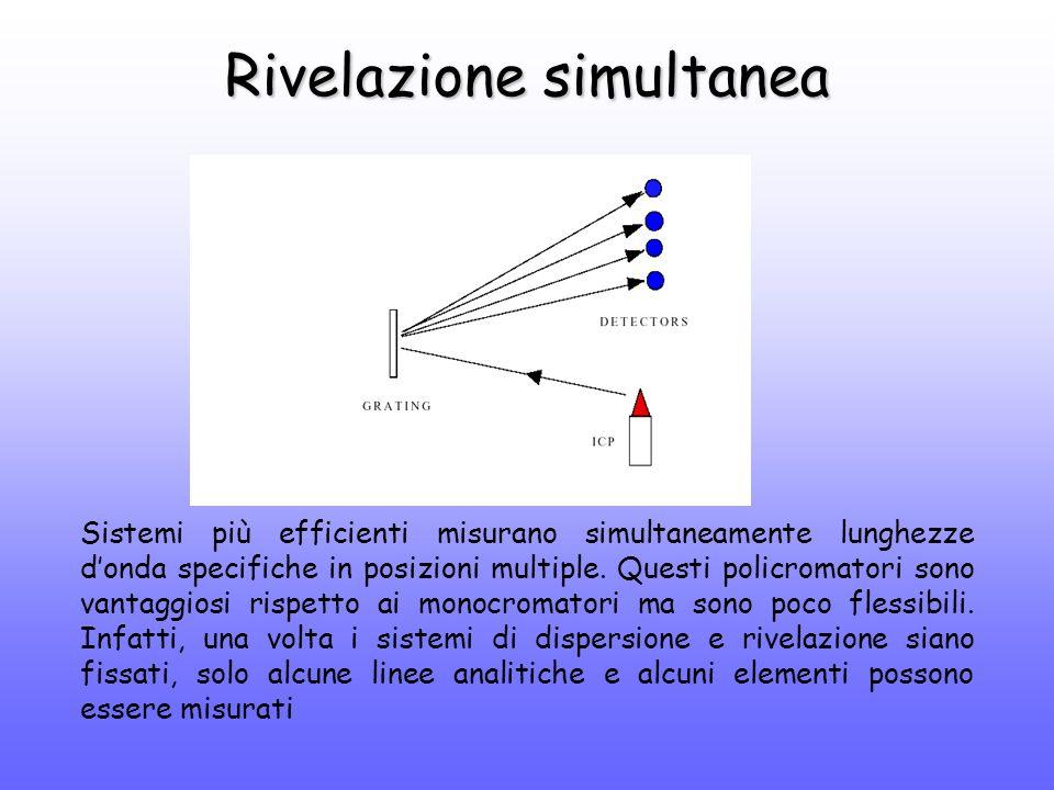Rivelazione simultanea Sistemi più efficienti misurano simultaneamente lunghezze d'onda specifiche in posizioni multiple.