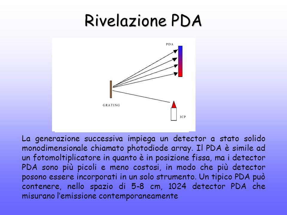Rivelazione PDA La generazione successiva impiega un detector a stato solido monodimensionale chiamato photodiode array.