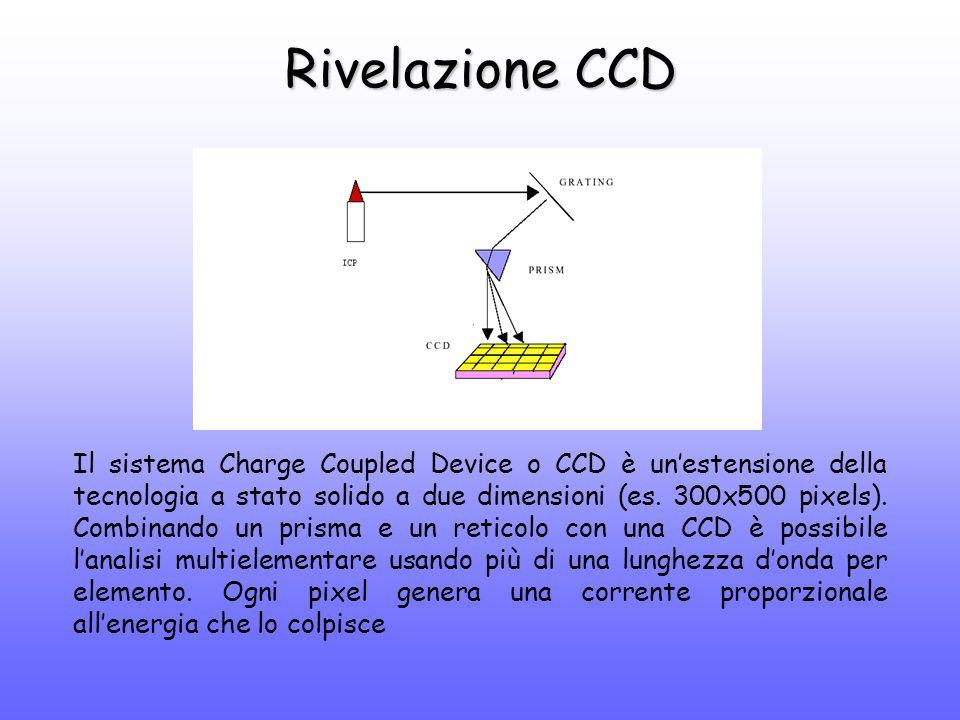 Rivelazione CCD Il sistema Charge Coupled Device o CCD è un'estensione della tecnologia a stato solido a due dimensioni (es.