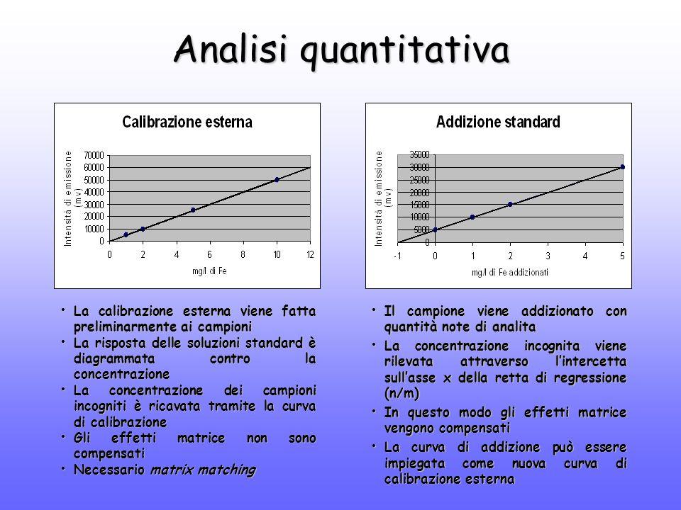 Analisi quantitativa Il campione viene addizionato con quantità note di analita Il campione viene addizionato con quantità note di analita La concentrazione incognita viene rilevata attraverso l'intercetta sull'asse x della retta di regressione (n/m) La concentrazione incognita viene rilevata attraverso l'intercetta sull'asse x della retta di regressione (n/m) In questo modo gli effetti matrice vengono compensati In questo modo gli effetti matrice vengono compensati La curva di addizione può essere impiegata come nuova curva di calibrazione esterna La curva di addizione può essere impiegata come nuova curva di calibrazione esterna La calibrazione esterna viene fatta preliminarmente ai campioni La calibrazione esterna viene fatta preliminarmente ai campioni La risposta delle soluzioni standard è diagrammata contro la concentrazione La risposta delle soluzioni standard è diagrammata contro la concentrazione La concentrazione dei campioni incogniti è ricavata tramite la curva di calibrazione La concentrazione dei campioni incogniti è ricavata tramite la curva di calibrazione Gli effetti matrice non sono compensati Gli effetti matrice non sono compensati Necessario matrix matching Necessario matrix matching