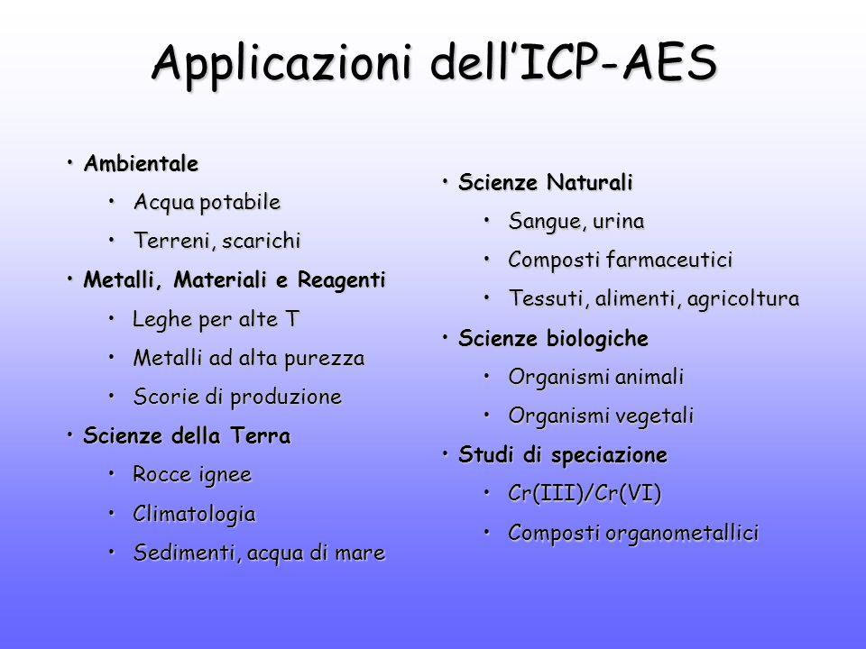 Scienze NaturaliScienze Naturali Sangue, urinaSangue, urina Composti farmaceuticiComposti farmaceutici Tessuti, alimenti, agricolturaTessuti, alimenti, agricoltura Scienze biologicheScienze biologiche Organismi animaliOrganismi animali Organismi vegetaliOrganismi vegetali Studi di speciazioneStudi di speciazione Cr(III)/Cr(VI)Cr(III)/Cr(VI) Composti organometalliciComposti organometallici Applicazioni dell'ICP-AES AmbientaleAmbientale Acqua potabileAcqua potabile Terreni, scarichiTerreni, scarichi Metalli, Materiali e ReagentiMetalli, Materiali e Reagenti Leghe per alte TLeghe per alte T Metalli ad alta purezzaMetalli ad alta purezza Scorie di produzioneScorie di produzione Scienze della TerraScienze della Terra Rocce igneeRocce ignee ClimatologiaClimatologia Sedimenti, acqua di mareSedimenti, acqua di mare
