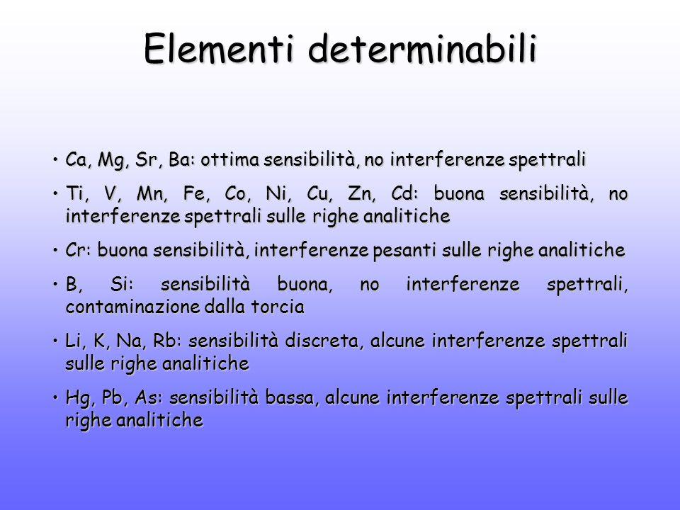 Elementi determinabili Ca, Mg, Sr, Ba: ottima sensibilità, no interferenze spettraliCa, Mg, Sr, Ba: ottima sensibilità, no interferenze spettrali Ti, V, Mn, Fe, Co, Ni, Cu, Zn, Cd: buona sensibilità, no interferenze spettrali sulle righe analiticheTi, V, Mn, Fe, Co, Ni, Cu, Zn, Cd: buona sensibilità, no interferenze spettrali sulle righe analitiche Cr: buona sensibilità, interferenze pesanti sulle righe analiticheCr: buona sensibilità, interferenze pesanti sulle righe analitiche B, Si: sensibilità buona, no interferenze spettrali, contaminazione dalla torciaB, Si: sensibilità buona, no interferenze spettrali, contaminazione dalla torcia Li, K, Na, Rb: sensibilità discreta, alcune interferenze spettrali sulle righe analiticheLi, K, Na, Rb: sensibilità discreta, alcune interferenze spettrali sulle righe analitiche Hg, Pb, As: sensibilità bassa, alcune interferenze spettrali sulle righe analiticheHg, Pb, As: sensibilità bassa, alcune interferenze spettrali sulle righe analitiche