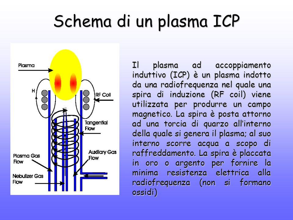 Schema di un plasma ICP Il plasma ad accoppiamento induttivo (ICP) è un plasma indotto da una radiofrequenza nel quale una spira di induzione (RF coil) viene utilizzata per produrre un campo magnetico.