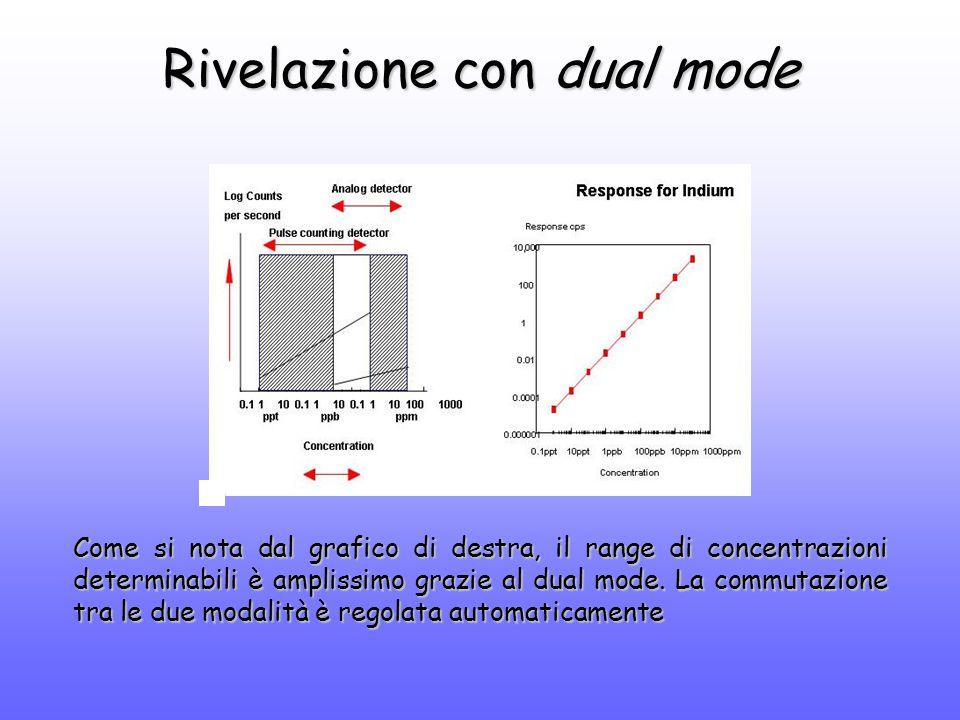 Rivelazione con dual mode Come si nota dal grafico di destra, il range di concentrazioni determinabili è amplissimo grazie al dual mode.