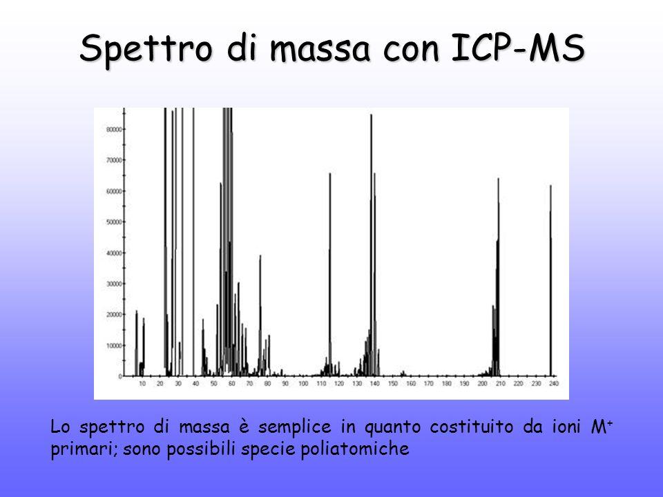 Spettro di massa con ICP-MS Lo spettro di massa è semplice in quanto costituito da ioni M + primari; sono possibili specie poliatomiche