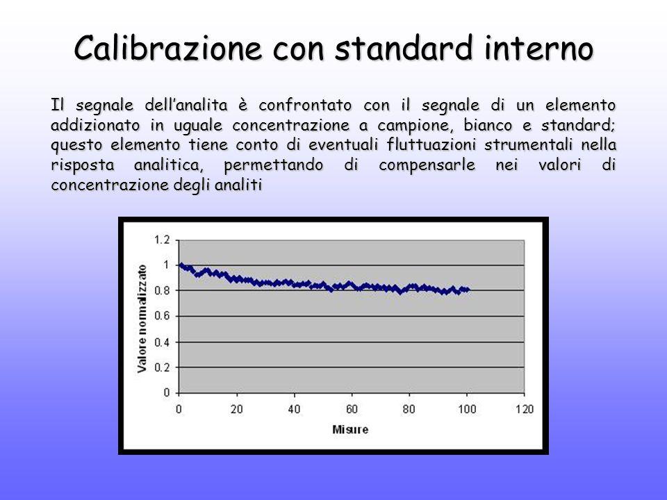 Calibrazione con standard interno Il segnale dell'analita è confrontato con il segnale di un elemento addizionato in uguale concentrazione a campione, bianco e standard; questo elemento tiene conto di eventuali fluttuazioni strumentali nella risposta analitica, permettando di compensarle nei valori di concentrazione degli analiti