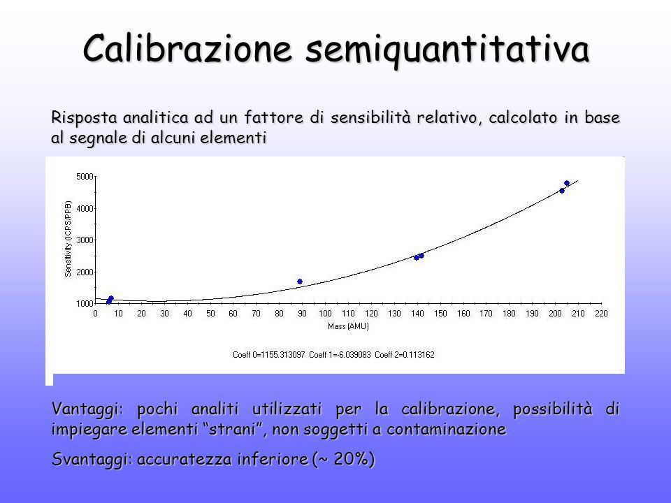 Calibrazione semiquantitativa Risposta analitica ad un fattore di sensibilità relativo, calcolato in base al segnale di alcuni elementi Vantaggi: pochi analiti utilizzati per la calibrazione, possibilità di impiegare elementi strani , non soggetti a contaminazione Svantaggi: accuratezza inferiore (~ 20%)