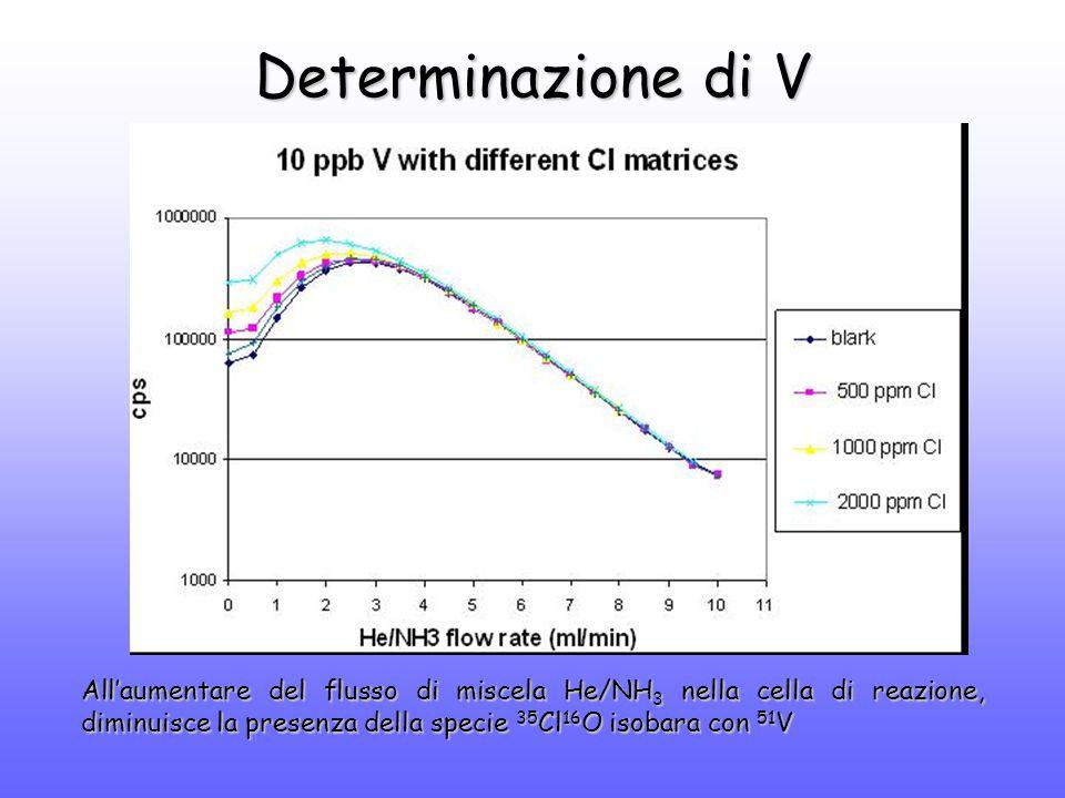 Determinazione di V All'aumentare del flusso di miscela He/NH 3 nella cella di reazione, diminuisce la presenza della specie 35 Cl 16 O isobara con 51 V