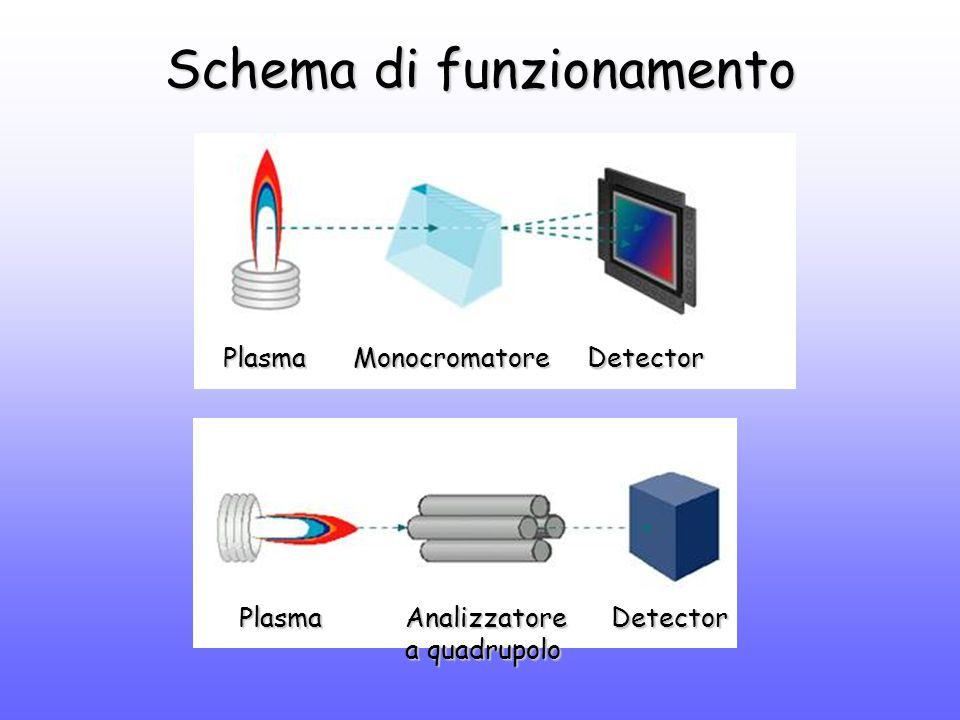 Campionamento e focalizzazione degli ioni I Gli ioni generati nel plasma sono estratti attraverso il dispositivo formato da sampler cone e skimmer cone Le lenti ioniche focalizzano e ottimizzano la trasmissione degli ioni all'analizzatore quadrupolare Il foro del sampler cone ha un diametro di circa 1 mm, quindi è necessario pretrattare i campioni per evitare occlusioni sciogliere e diluire a ~ 0.2% w/vsciogliere e diluire a ~ 0.2% w/v ottimale ~ 5% acido nitricoottimale ~ 5% acido nitrico max ~ 5% acido cloridricomax ~ 5% acido cloridrico max ~ 1% acido fluoridrico, fosforico o solforicomax ~ 1% acido fluoridrico, fosforico o solforico