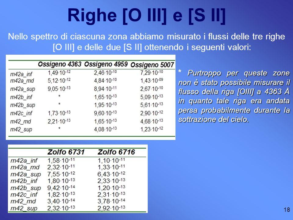 18 Righe [O III] e [S II] Nello spettro di ciascuna zona abbiamo misurato i flussi delle tre righe [O III] e delle due [S II] ottenendo i seguenti valori: Purtroppo per queste zone non è stato possibile misurare il flusso della riga [OIII] a 4363 Å in quanto tale riga era andata persa probabilmente durante la sottrazione del cielo.