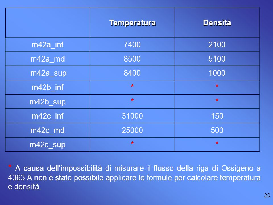 20 TemperaturaDensità m42a_inf74002100 m42a_md85005100 m42a_sup84001000 m42b_inf ** m42b_sup ** m42c_inf31000150 m42c_md25000500 m42c_sup ** * A causa dell'impossibilità di misurare il flusso della riga di Ossigeno a 4363 A non è stato possibile applicare le formule per calcolare temperatura e densità.