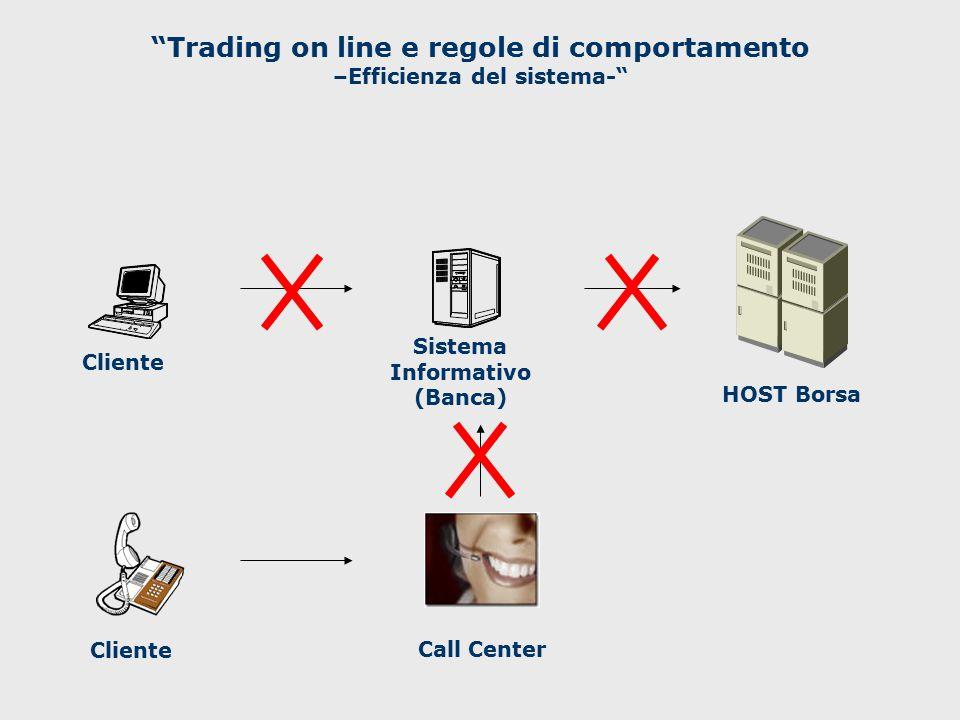 Cliente HOST Borsa Sistema Informativo (Banca) ClienteCall Center Borsa Italia Trading on line e regole di comportamento –Efficienza del sistema-