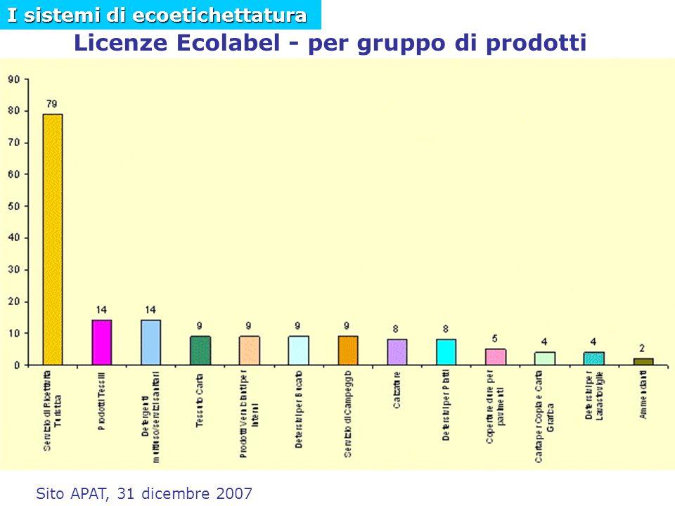 Licenze Ecolabel - per gruppo di prodotti Sito APAT, 31 dicembre 2007 I sistemi di ecoetichettatura