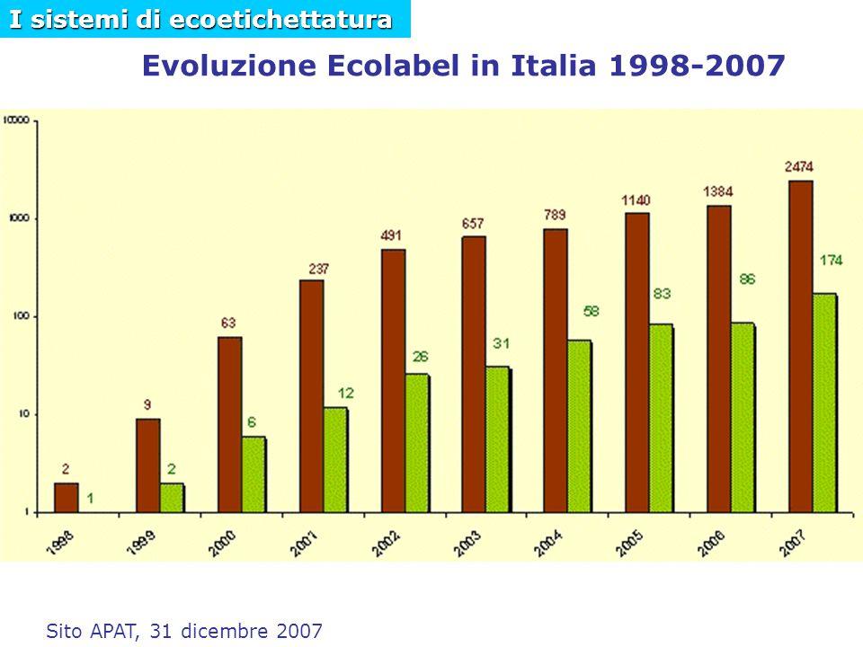 Evoluzione Ecolabel in Italia 1998-2007 Sito APAT, 31 dicembre 2007 I sistemi di ecoetichettatura