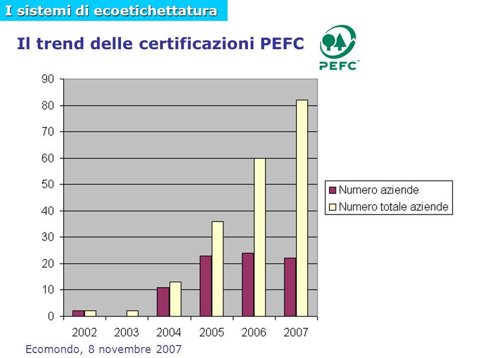 Il trend delle certificazioni PEFC I sistemi di ecoetichettatura Ecomondo, 8 novembre 2007