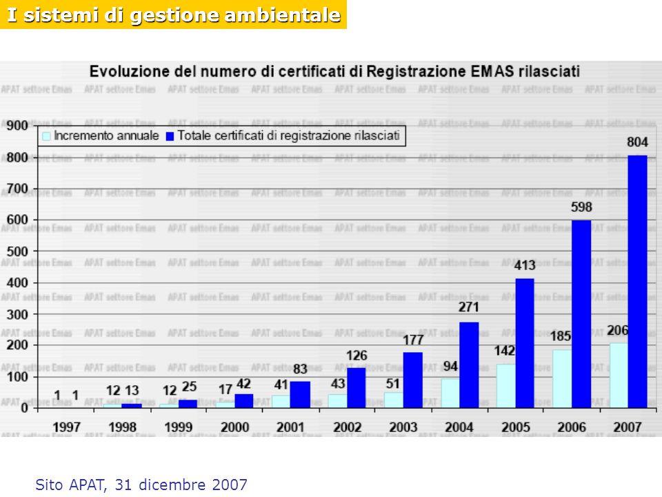 Sito APAT, 31 dicembre 2007 I sistemi di gestione ambientale