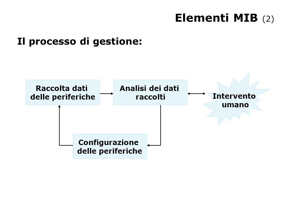 Elementi MIB (2) Il processo di gestione: Raccolta dati delle periferiche Analisi dei dati raccolti Configurazione delle periferiche Intervento umano
